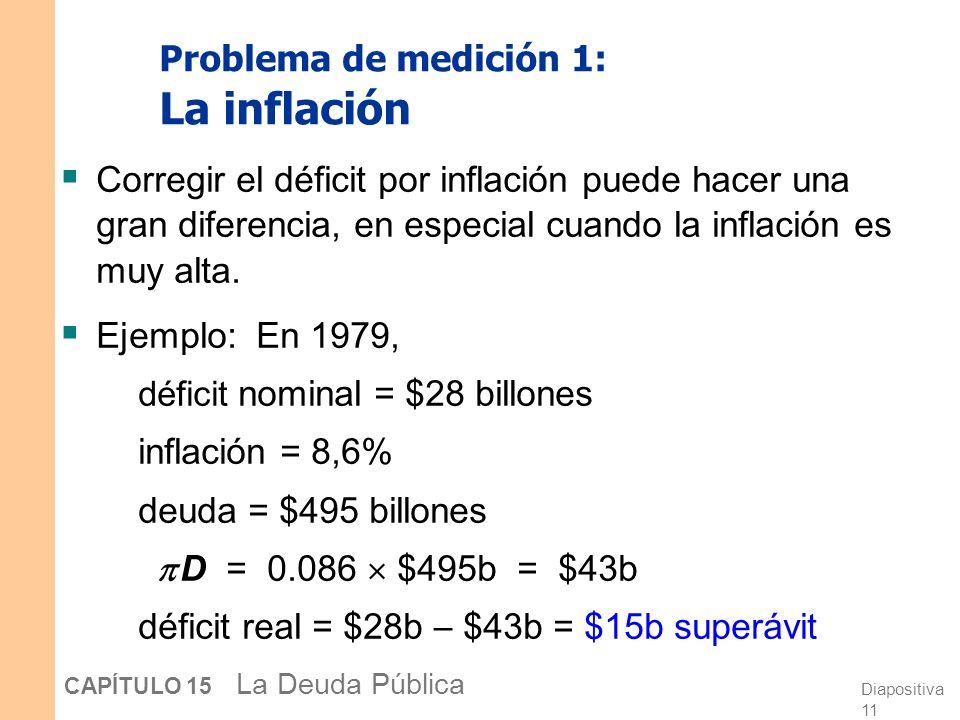 Diapositiva 10 CAPÍTULO 15 La Deuda Pública Problema de medición 1: La inflación Suponga que la deuda real es constante, lo que implica un déficit real igual a cero.