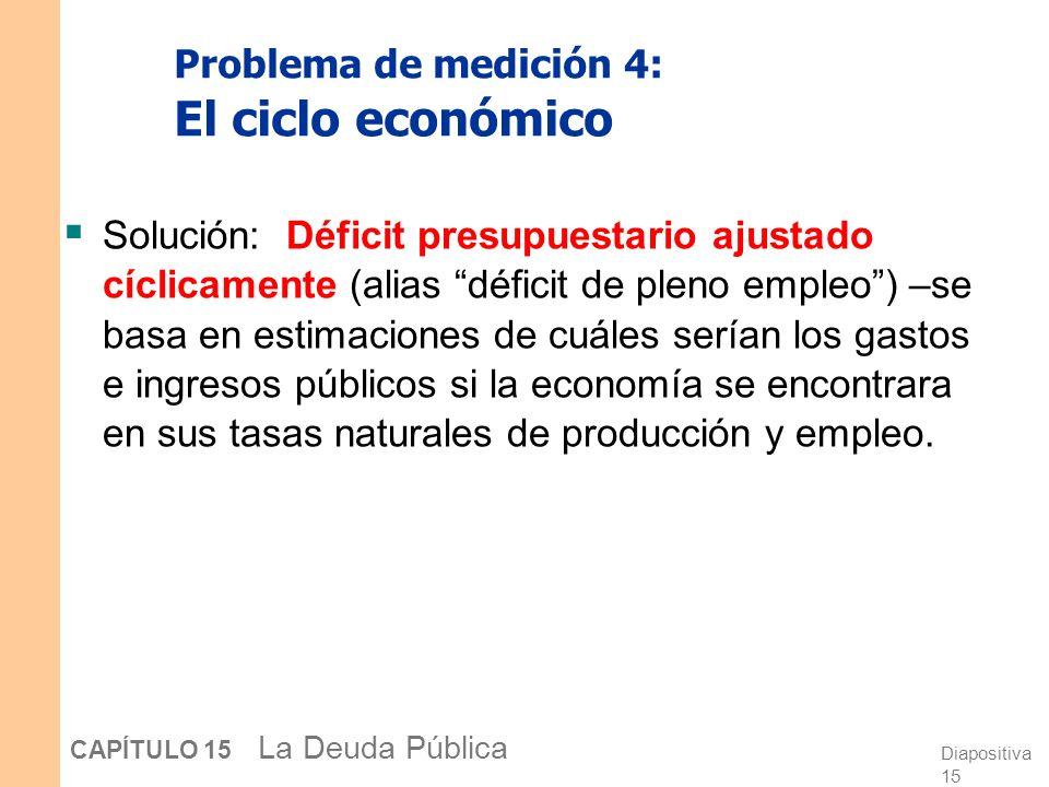 Diapositiva 14 CAPÍTULO 15 La Deuda Pública Problema de medición 4: El ciclo económico El déficit varía a lo largo del ciclo económico debido a los estabilizadores automáticos (seguro de desempleo, el sistema impositivo).