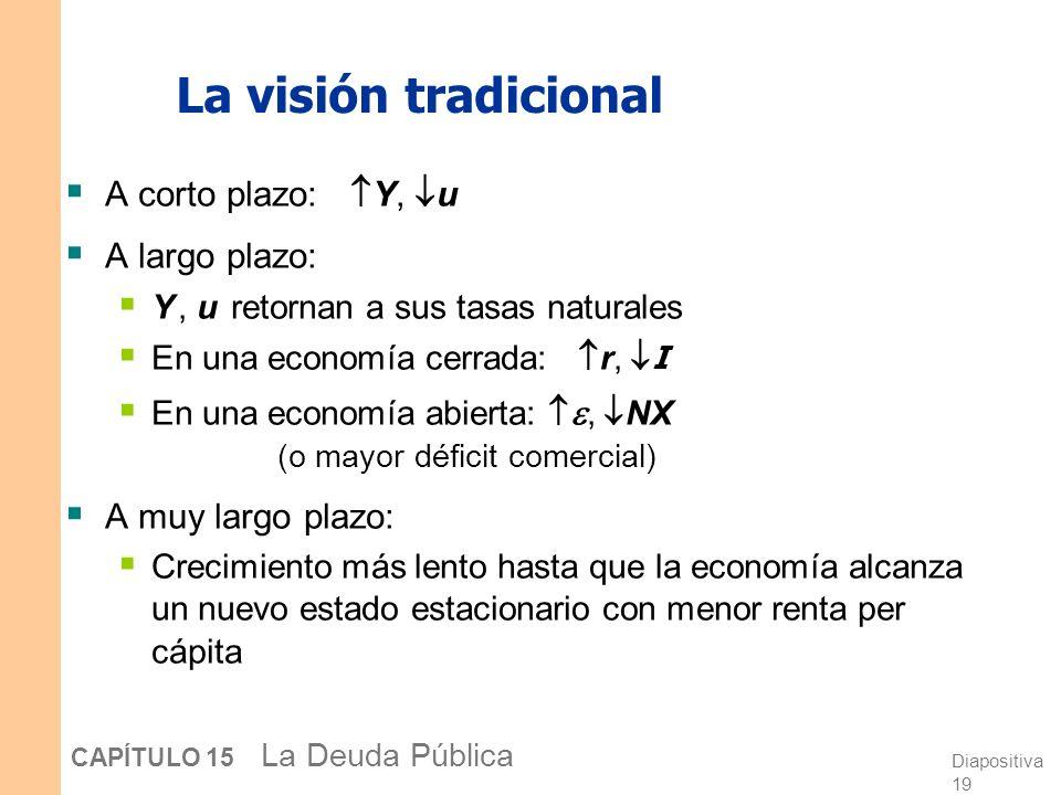 Diapositiva 18 CAPÍTULO 15 La Deuda Pública ¿Es la deuda pública realmente un problema.