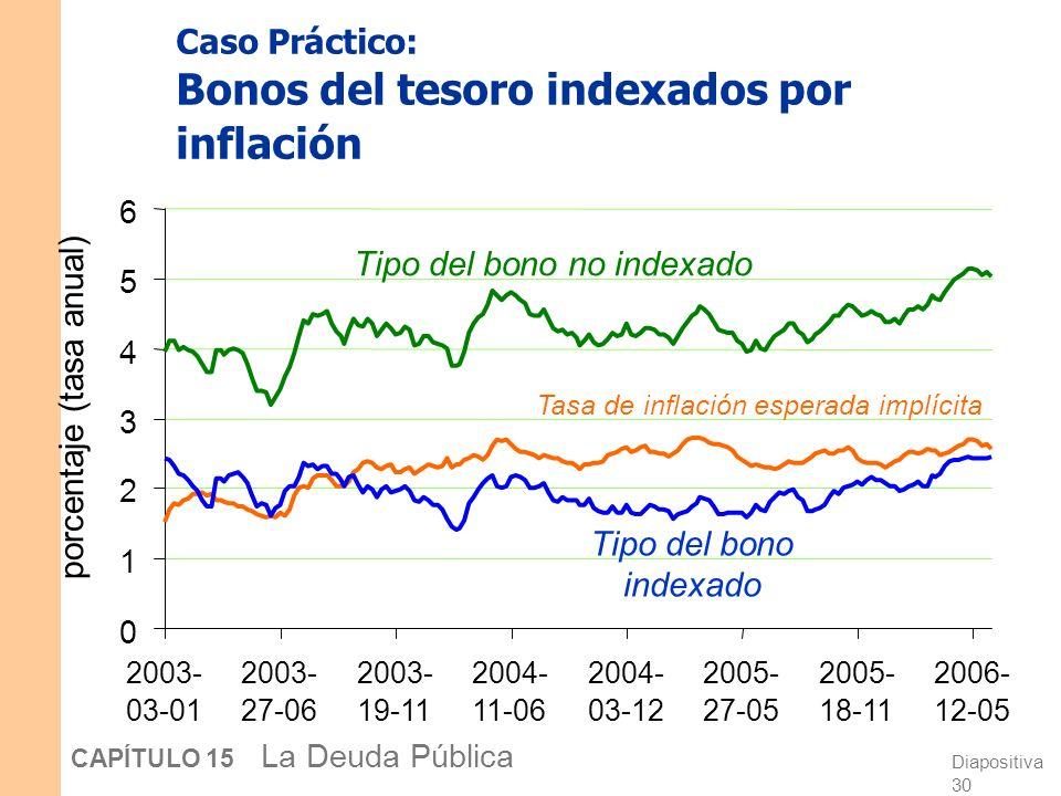 Diapositiva 29 CAPÍTULO 15 La Deuda Pública Caso Práctico: Bonos del tesoro indexados por la inflación Comenzando en 1997, El tesoro de EE.UU.