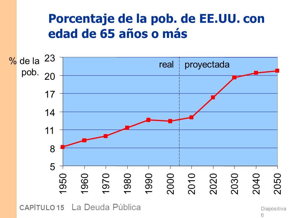 Diapositiva 5 CAPÍTULO 15 La Deuda Pública Una perspectiva del problema fiscal La población de EE.