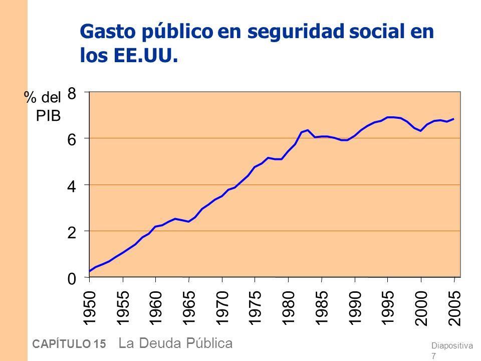 Diapositiva 6 CAPÍTULO 15 La Deuda Pública Porcentaje de la pob.
