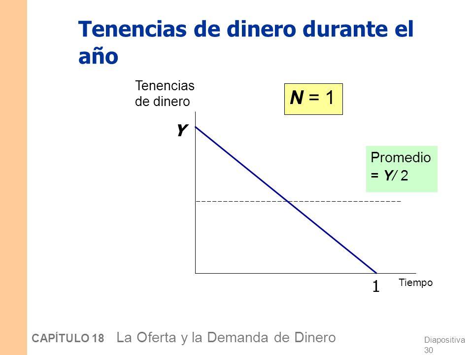 Diapositiva 29 CAPÍTULO 18 La Oferta y la Demanda de Dinero El modelo de Baumol-Tobin Está basado en las transacciones Notación: Y = gasto total, real