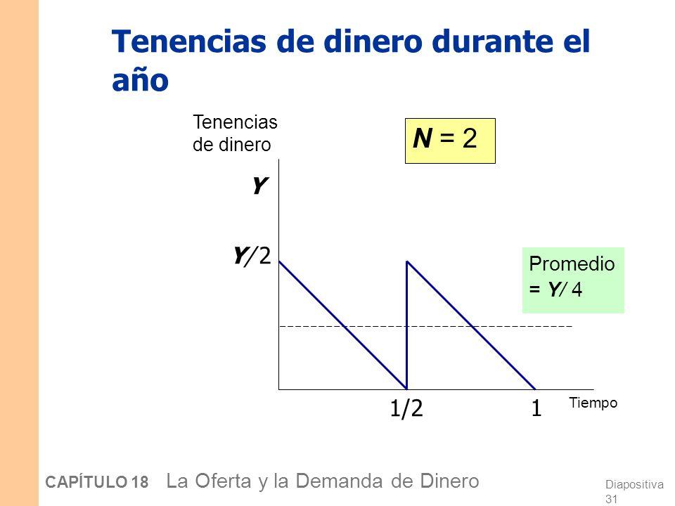 Diapositiva 30 CAPÍTULO 18 La Oferta y la Demanda de Dinero Tenencias de dinero durante el año N = 1 Y Tenencias de dinero Tiempo 1 Promedio = Y/ 2