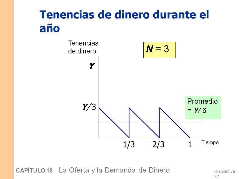 Diapositiva 31 CAPÍTULO 18 La Oferta y la Demanda de Dinero Tenencias de dinero durante el año Tenencias de dinero Tiempo 1 1/2 Promedio = Y/ 4 Y/ 2Y/