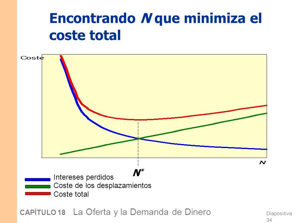 Diapositiva 33 CAPÍTULO 18 La Oferta y la Demanda de Dinero El coste de mantener dinero En general, el coste medio de mantener dinero = Y/2N Intereses
