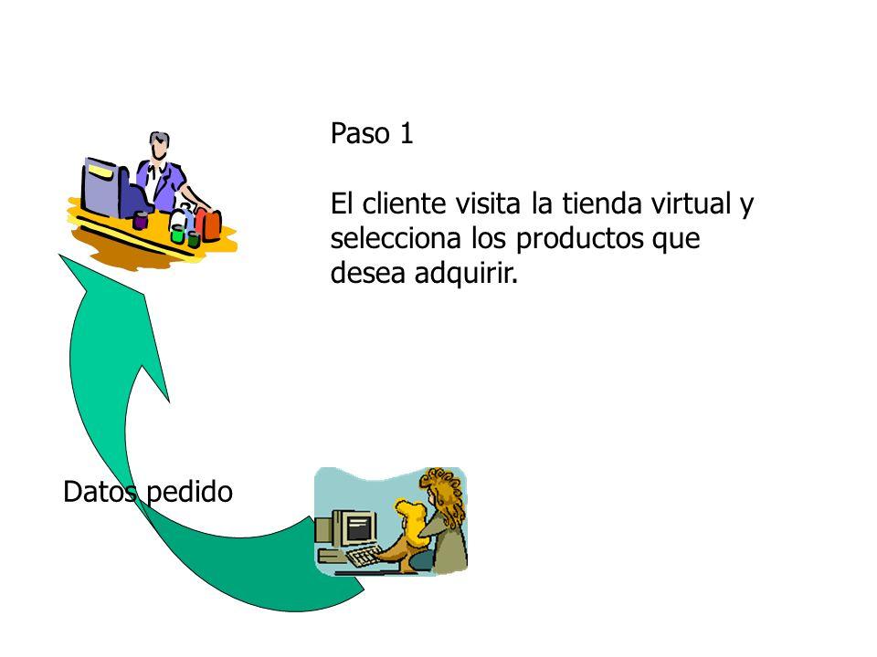 Datos pedido Paso 1 El cliente visita la tienda virtual y selecciona los productos que desea adquirir.