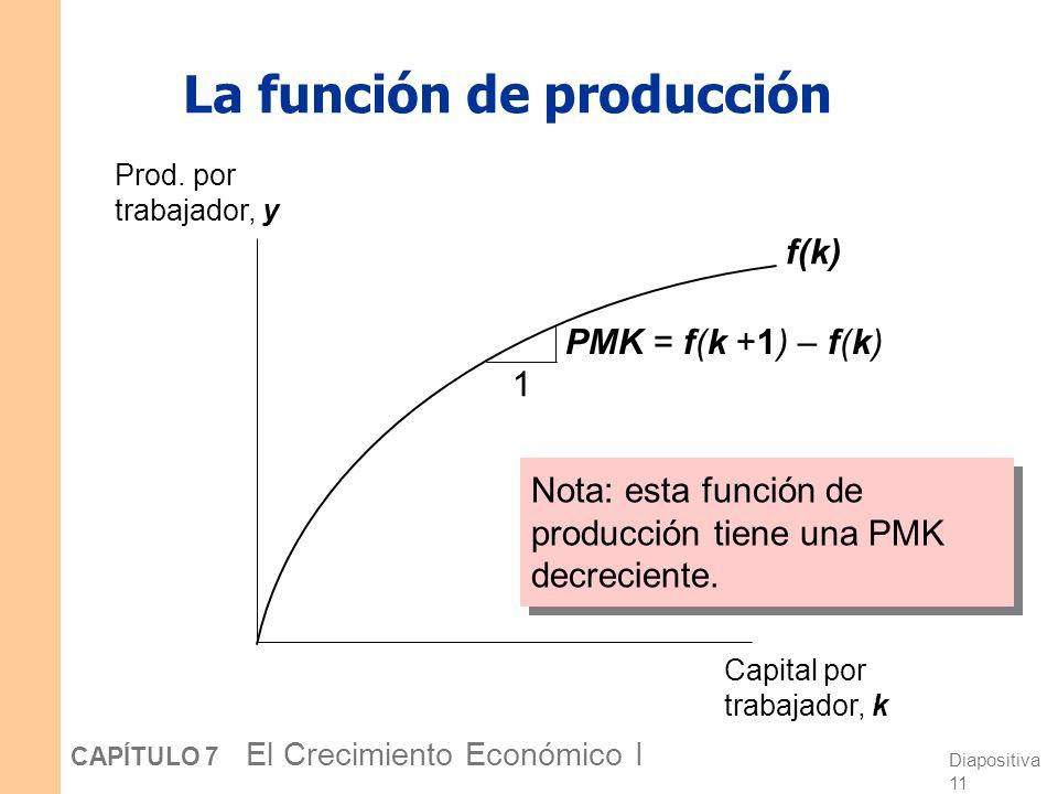 Diapositiva 10 CAPÍTULO 7 El Crecimiento Económico I La función de producción En términos agregados: Y = F (K, L) Definimos: y = Y/L = producción por