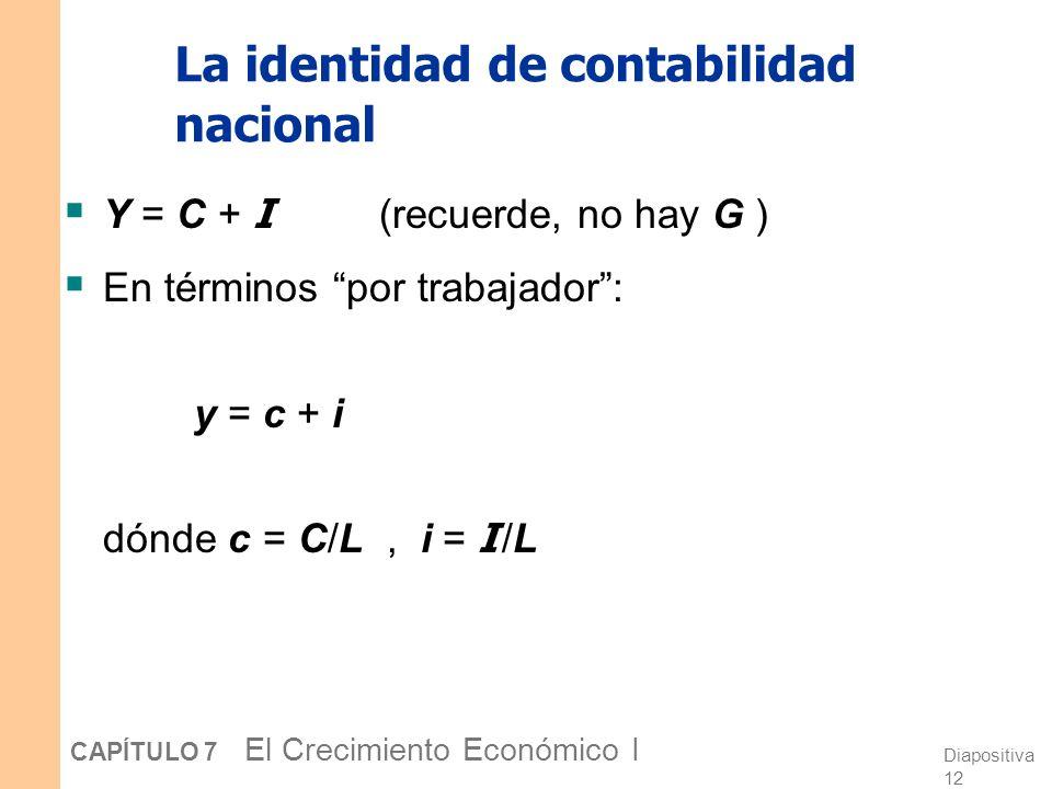 Diapositiva 11 CAPÍTULO 7 El Crecimiento Económico I La función de producción Prod. por trabajador, y Capital por trabajador, k f(k) Nota: esta funció