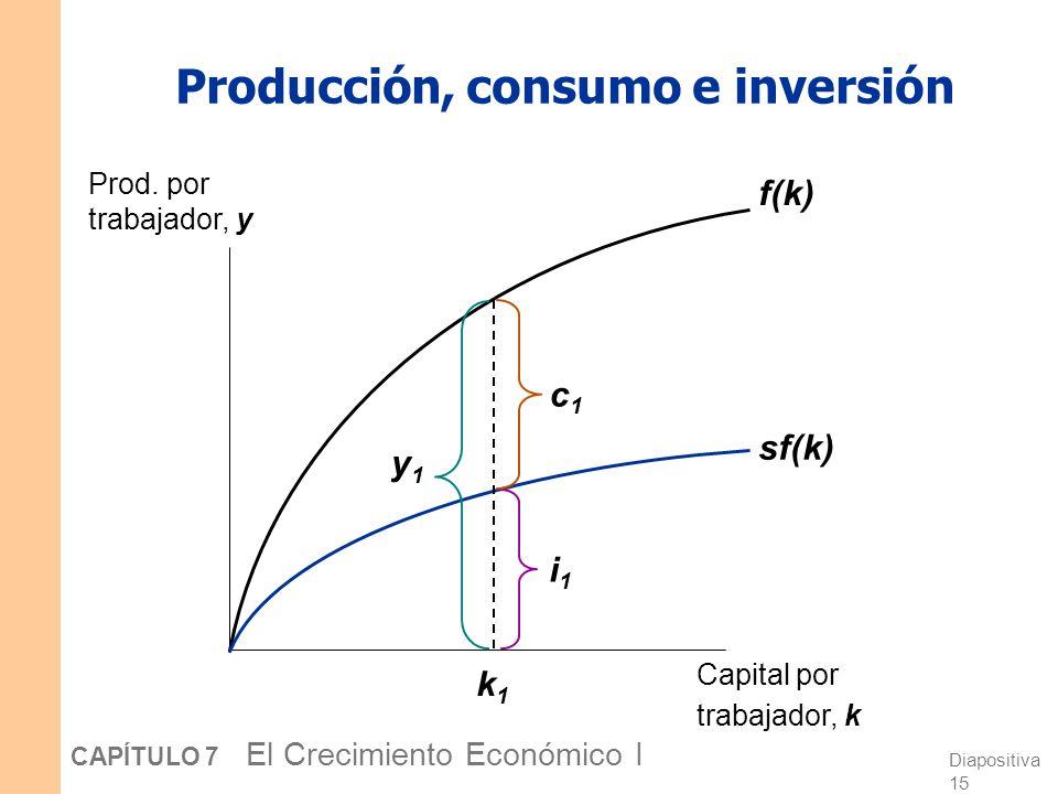 Diapositiva 14 CAPÍTULO 7 El Crecimiento Económico I Ahorro e inversión Ahorro (por trabajador) = y – c = y – (1–s)y = sy La identidad de la contabili