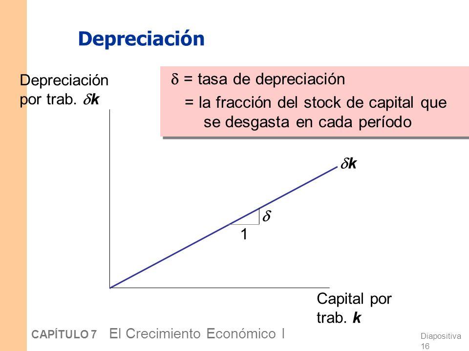 Diapositiva 15 CAPÍTULO 7 El Crecimiento Económico I Producción, consumo e inversión Prod. por trabajador, y Capital por trabajador, k f(k) sf(k) k1k1