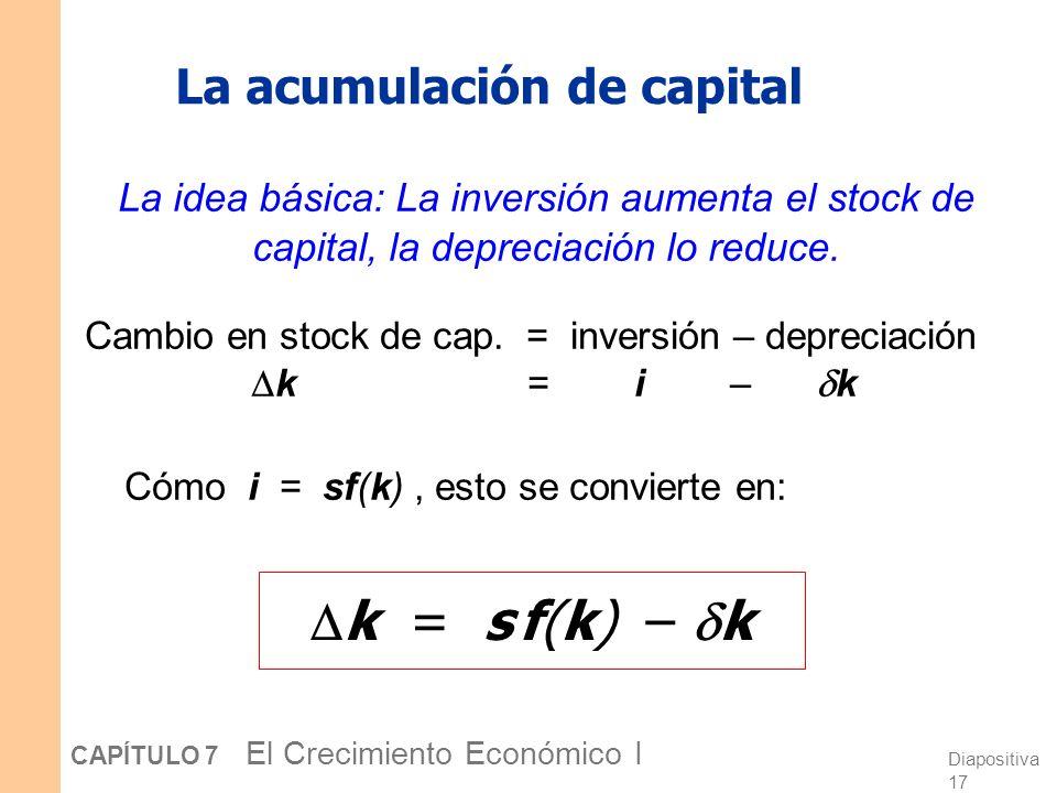Diapositiva 16 CAPÍTULO 7 El Crecimiento Económico I Depreciación Depreciación por trab. k Capital por trab. k k = tasa de depreciación = la fracción
