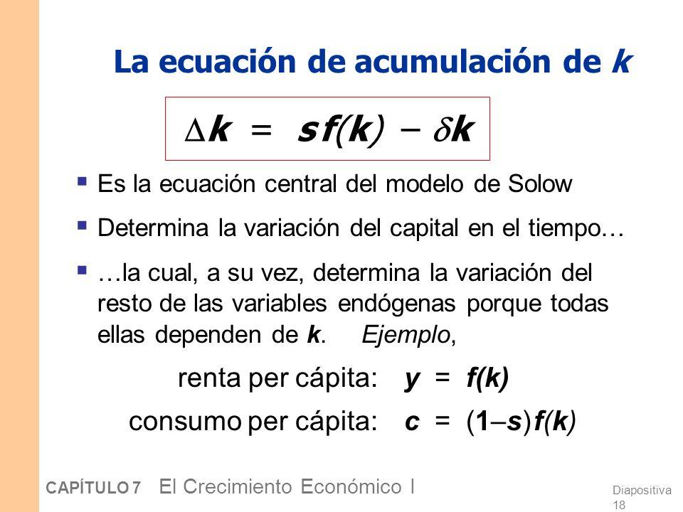 Diapositiva 17 CAPÍTULO 7 El Crecimiento Económico I La acumulación de capital Cambio en stock de cap. = inversión – depreciación k = i – k Cómo i = s