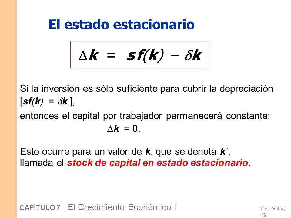 Diapositiva 18 CAPÍTULO 7 El Crecimiento Económico I La ecuación de acumulación de k Es la ecuación central del modelo de Solow Determina la variación