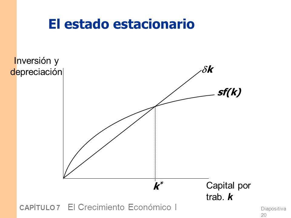 Diapositiva 19 CAPÍTULO 7 El Crecimiento Económico I El estado estacionario Si la inversión es sólo suficiente para cubrir la depreciación [sf(k) = k