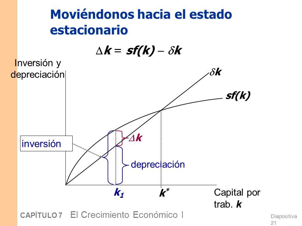Diapositiva 20 CAPÍTULO 7 El Crecimiento Económico I El estado estacionario Inversión y depreciación Capital por trab. k sf(k) k k*k*