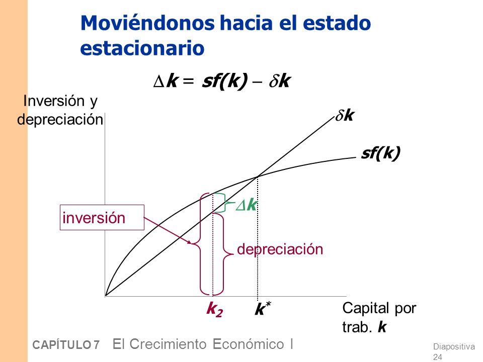 Diapositiva 23 CAPÍTULO 7 El Crecimiento Económico I Moviéndonos hacia el estado estacionario Inversión y depreciación Capital por trab. k sf(k) k k*k