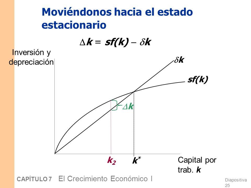 Diapositiva 24 CAPÍTULO 7 El Crecimiento Económico I Moviéndonos hacia el estado estacionario Inversión y depreciación Capital por trab. k sf(k) k k*k