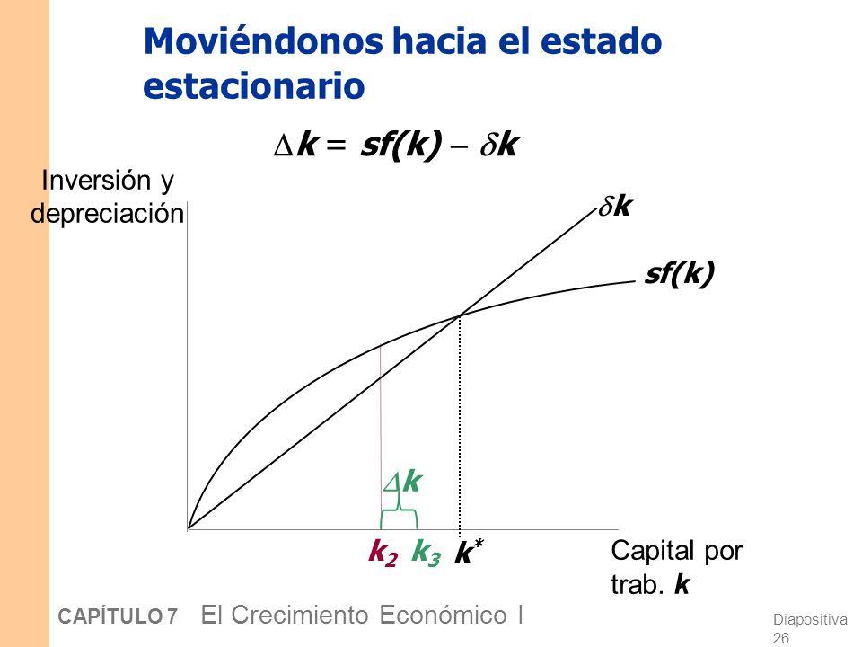 Diapositiva 25 CAPÍTULO 7 El Crecimiento Económico I Moviéndonos hacia el estado estacionario Inversión y depreciación Capital por trab. k sf(k) k k*k