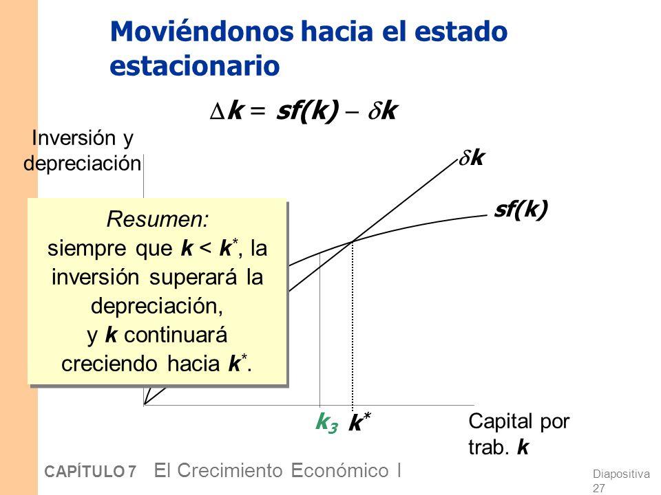 Diapositiva 26 CAPÍTULO 7 El Crecimiento Económico I Moviéndonos hacia el estado estacionario Inversión y depreciación Capital por trab. k sf(k) k k*k