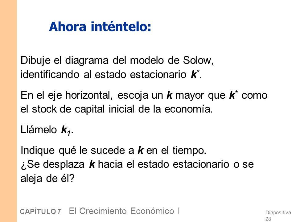 Diapositiva 27 CAPÍTULO 7 El Crecimiento Económico I Moviéndonos hacia el estado estacionario Inversión y depreciación Capital por trab. k sf(k) k k*k