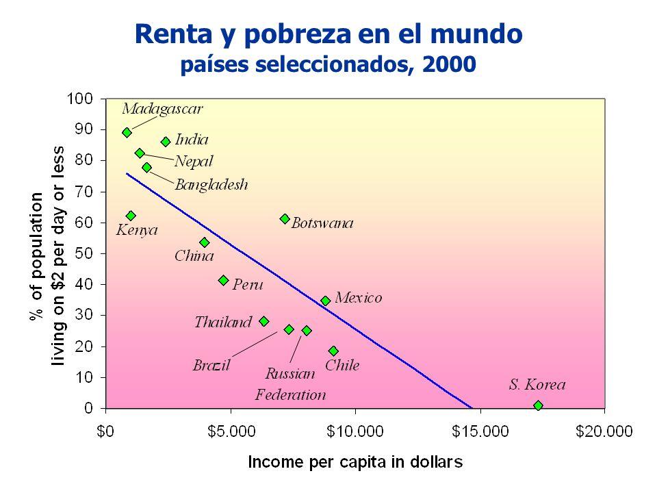 Renta y pobreza en el mundo países seleccionados, 2000