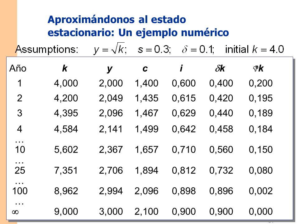 Diapositiva 30 CAPÍTULO 7 El Crecimiento Económico I Un ejemplo numérico, cont. Suponga: s = 0,3 = 0,1 Valor inicial de k = 4,0
