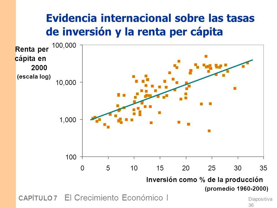 Diapositiva 35 CAPÍTULO 7 El Crecimiento Económico I Predicción: Mayor s mayor k *. Y dado que y = f(k), mayor k * mayor y *. Así, el modelo de Solow