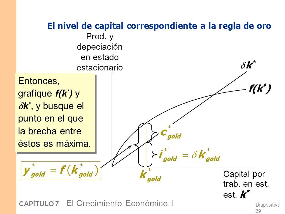 Diapositiva 38 CAPÍTULO 7 El Crecimiento Económico I El nivel de capital correspondiente a la regla de oro k* gold = el nivel de capital correspondien