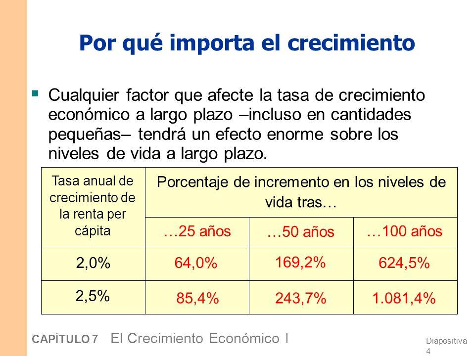 Diapositiva 4 CAPÍTULO 7 El Crecimiento Económico I Por qué importa el crecimiento Cualquier factor que afecte la tasa de crecimiento económico a largo plazo –incluso en cantidades pequeñas– tendrá un efecto enorme sobre los niveles de vida a largo plazo.
