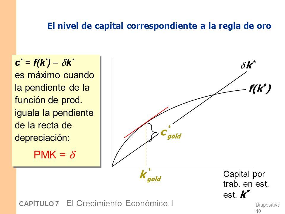 Diapositiva 39 CAPÍTULO 7 El Crecimiento Económico I Entonces, grafique f(k * ) y k *, y busque el punto en el que la brecha entre éstos es máxima. El