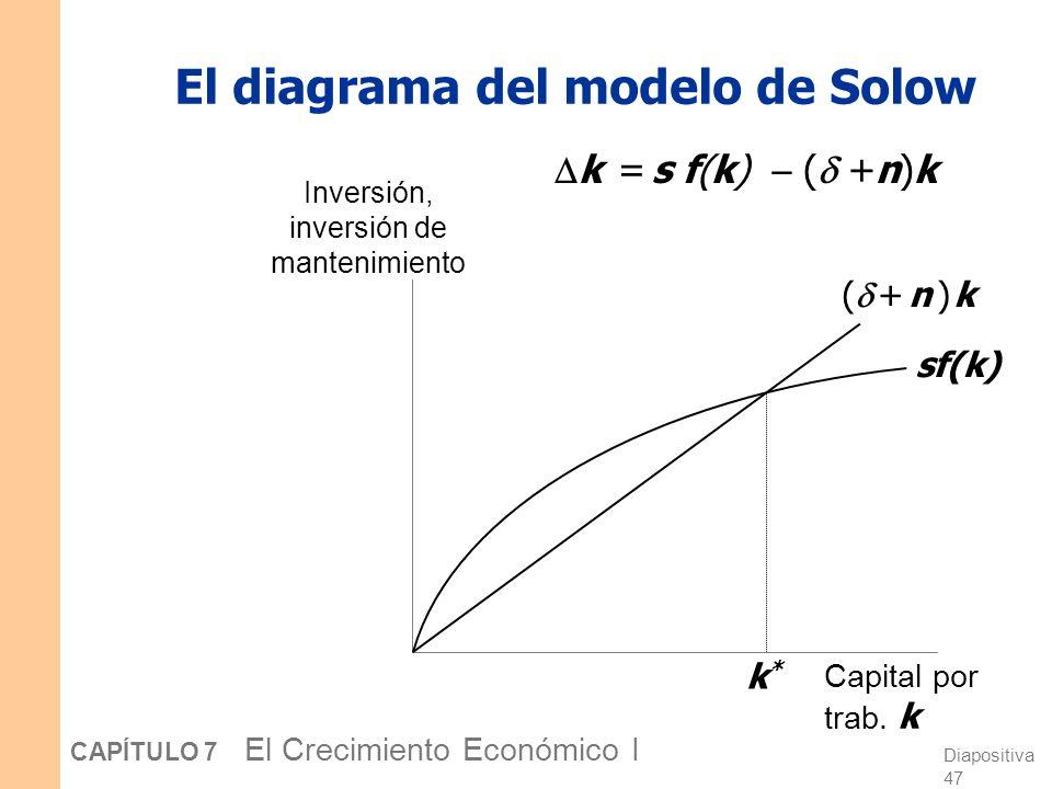 Diapositiva 46 CAPÍTULO 7 El Crecimiento Económico I La ecuación de acumulación de k Con crecimiento de la población, la ecuación de acumulación de k