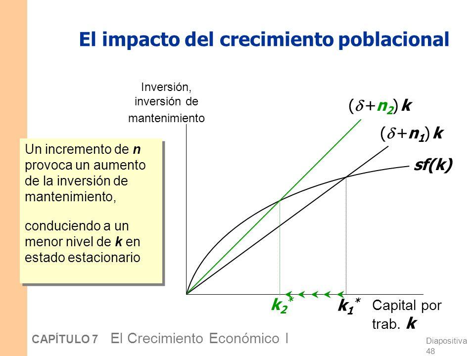 Diapositiva 47 CAPÍTULO 7 El Crecimiento Económico I El diagrama del modelo de Solow Inversión, inversión de mantenimiento Capital por trab. k sf(k) (
