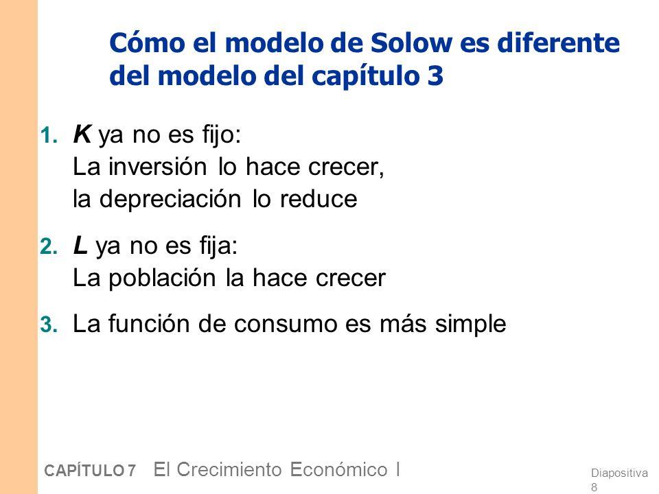 Diapositiva 18 CAPÍTULO 7 El Crecimiento Económico I La ecuación de acumulación de k Es la ecuación central del modelo de Solow Determina la variación del capital en el tiempo… …la cual, a su vez, determina la variación del resto de las variables endógenas porque todas ellas dependen de k.