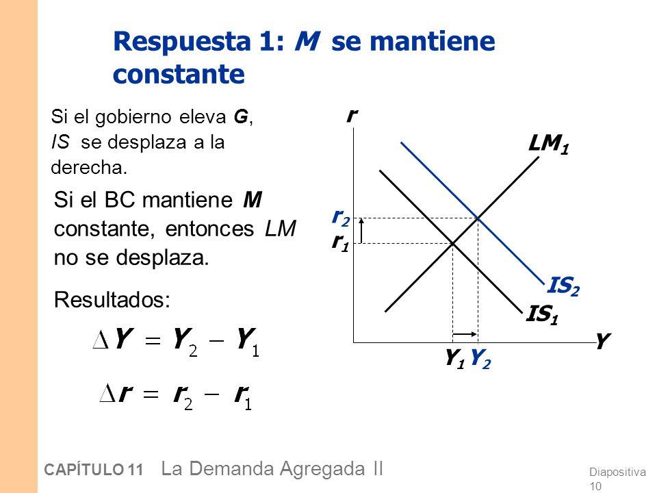 Diapositiva 9 CAPÍTULO 11 La Demanda Agregada II La respuestas del Banco Central a G > 0 Suponga que el gobierno incrementa G. Posibles respuestas del