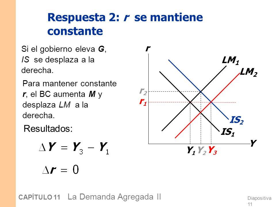 Diapositiva 10 CAPÍTULO 11 La Demanda Agregada II Si el gobierno eleva G, IS se desplaza a la derecha. IS 1 Respuesta 1: M se mantiene constante Y r L