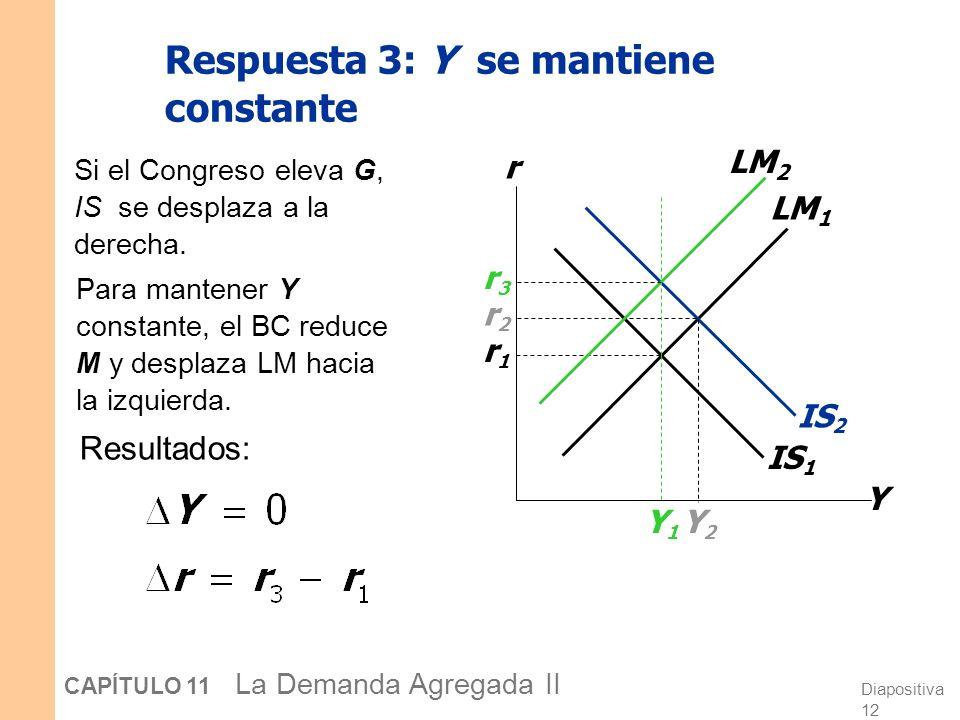 Diapositiva 11 CAPÍTULO 11 La Demanda Agregada II Si el gobierno eleva G, IS se desplaza a la derecha. IS 1 Respuesta 2: r se mantiene constante Y r L