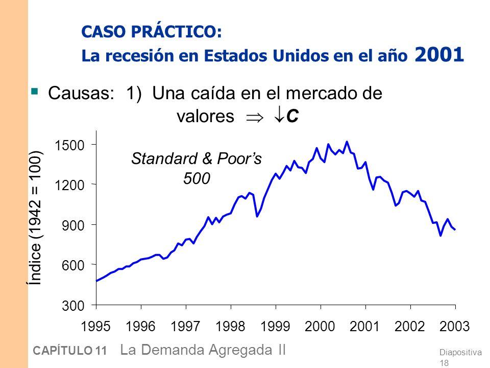Diapositiva 17 CAPÍTULO 11 La Demanda Agregada II CASO PRÁCTICO: La recesión en Estados Unidos en el año 2001 Durante 2001, 2,1 millones de personas p