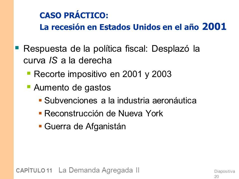 Diapositiva 19 CAPÍTULO 11 La Demanda Agregada II CASO PRÁCTICO: La recesión en Estados Unidos en el año 2001 Causas: 2) 11/9 Aumentó la incertidumbre