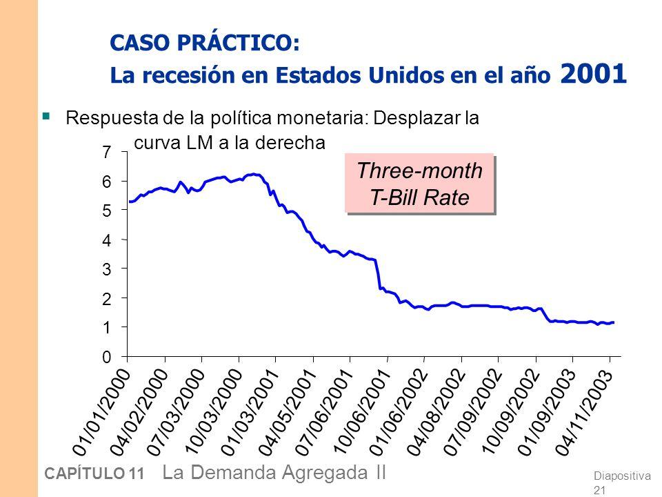 Diapositiva 20 CAPÍTULO 11 La Demanda Agregada II CASO PRÁCTICO: La recesión en Estados Unidos en el año 2001 Respuesta de la política fiscal: Desplaz