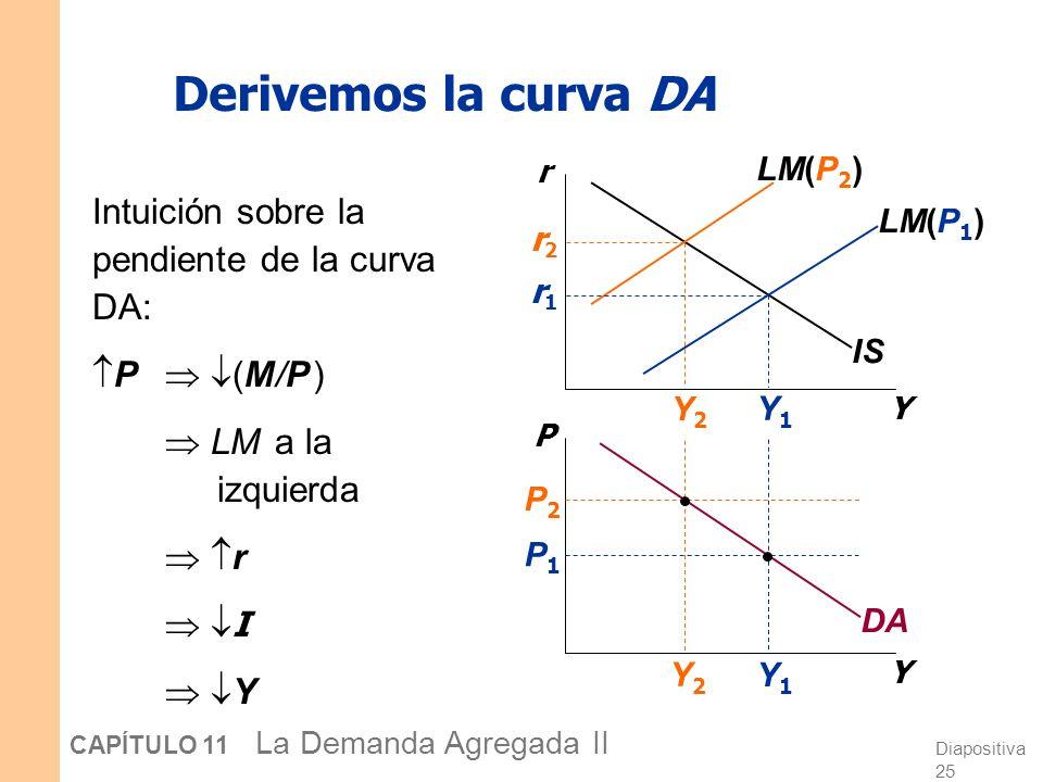 Diapositiva 24 CAPÍTULO 11 La Demanda Agregada II IS-LM y la demanda agregada Hasta ahora, hemos usado el modelo IS-LM para analizar el corto plazo, c
