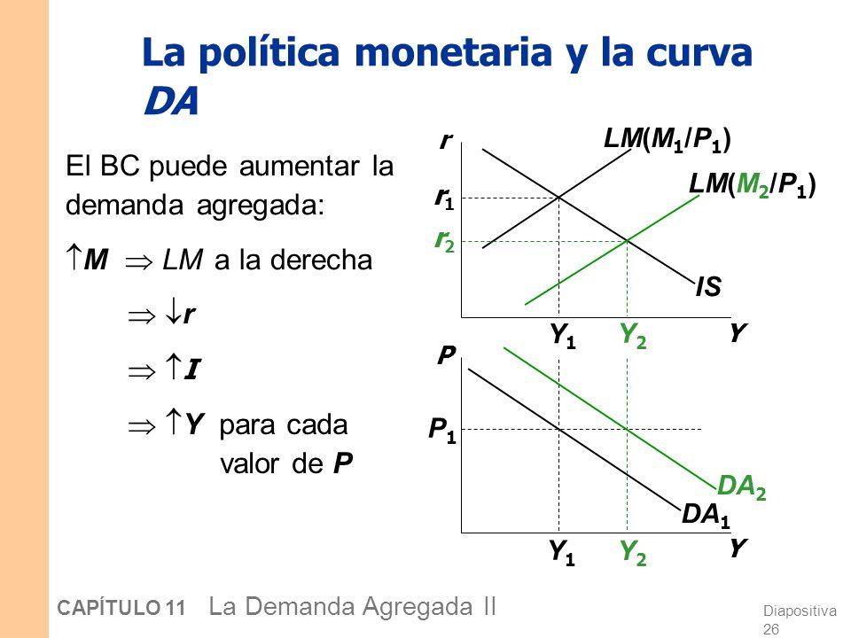 Diapositiva 25 CAPÍTULO 11 La Demanda Agregada II Y1Y1 Y2Y2 Derivemos la curva DA Y r Y P IS LM(P 1 ) LM(P 2 ) DA P1P1 P2P2 Y2Y2 Y1Y1 r2r2 r1r1 Intuic