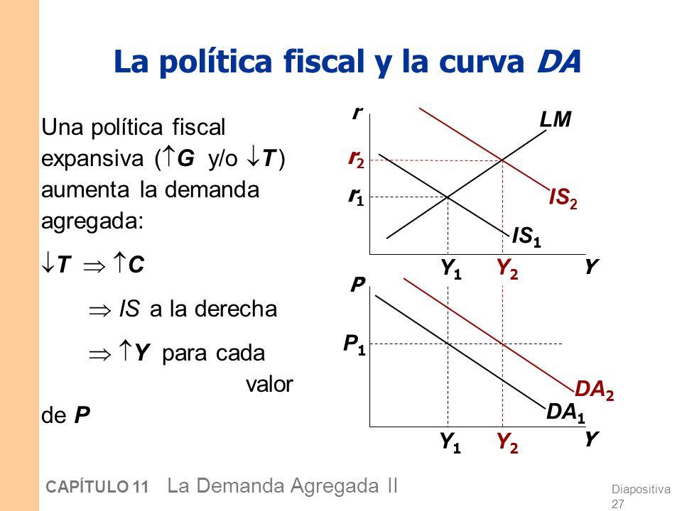 Diapositiva 26 CAPÍTULO 11 La Demanda Agregada II La política monetaria y la curva DA Y P IS LM(M 2 /P 1 ) LM(M 1 /P 1 ) DA 1 P1P1 Y1Y1 Y1Y1 Y2Y2 Y2Y2