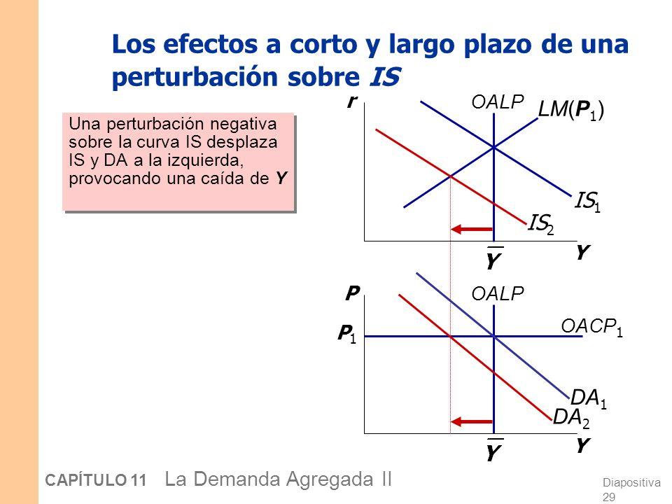 Diapositiva 28 CAPÍTULO 11 La Demanda Agregada II IS-LM y DA-OA a corto y largo plazo Recuerde del Cap. 9: La fuerza que mueve la economía del corto a