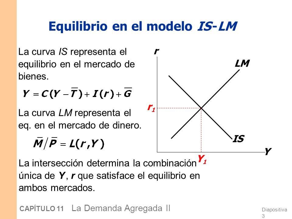 Diapositiva 33 CAPÍTULO 11 La Demanda Agregada II DA 2 OACP 2 P2P2 LM(P 2 ) Los efectos a corto y largo plazo de una perturbación sobre IS Y r Y P OALP IS 1 SRAS 1 P1P1 LM(P 1 ) IS 2 AD 1 Este proceso continúa hasta que la economía alcanza su eq.