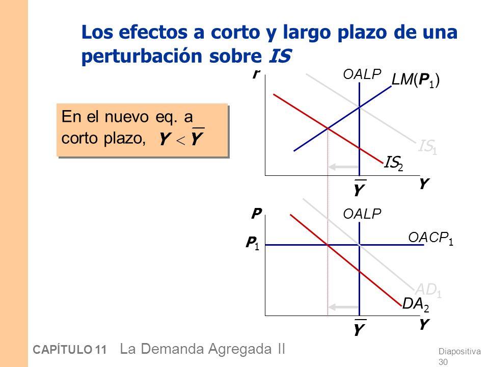Diapositiva 29 CAPÍTULO 11 La Demanda Agregada II Los efectos a corto y largo plazo de una perturbación sobre IS Una perturbación negativa sobre la cu