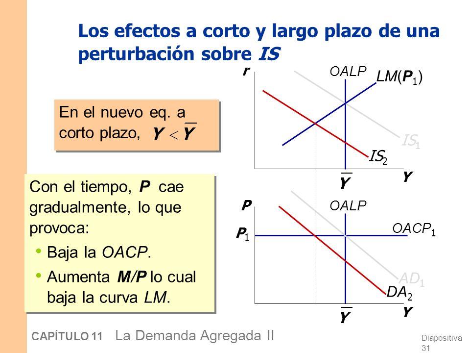 Diapositiva 30 CAPÍTULO 11 La Demanda Agregada II Los efectos a corto y largo plazo de una perturbación sobre IS Y r Y P OALP IS 1 OACP 1 P1P1 LM(P 1