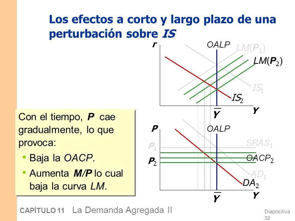 Diapositiva 31 CAPÍTULO 11 La Demanda Agregada II Los efectos a corto y largo plazo de una perturbación sobre IS Y r Y P OALP IS 1 OACP 1 P1P1 LM(P 1