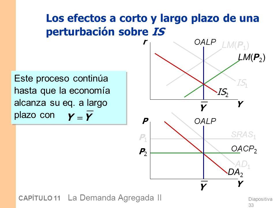 Diapositiva 32 CAPÍTULO 11 La Demanda Agregada II DA 2 Los efectos a corto y largo plazo de una perturbación sobre IS Y r Y P OALP IS 1 SRAS 1 P1P1 LM