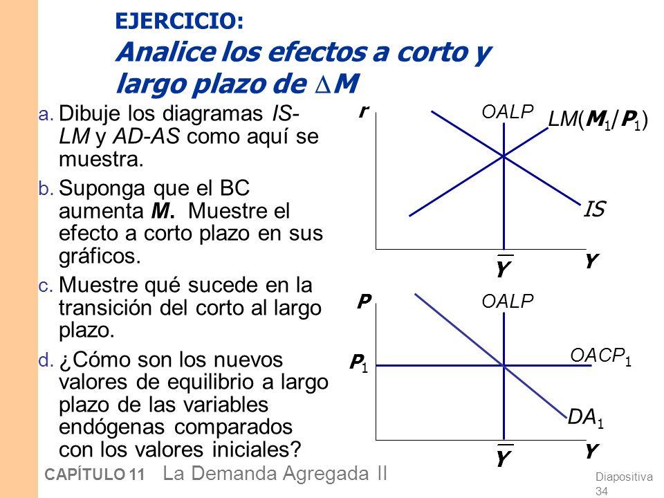 Diapositiva 33 CAPÍTULO 11 La Demanda Agregada II DA 2 OACP 2 P2P2 LM(P 2 ) Los efectos a corto y largo plazo de una perturbación sobre IS Y r Y P OAL